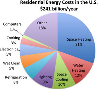 Residential energy cost in the US