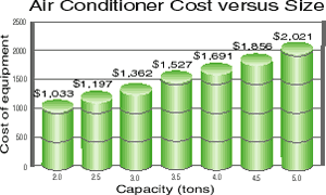 Air Conditioner Cost Vs. Size