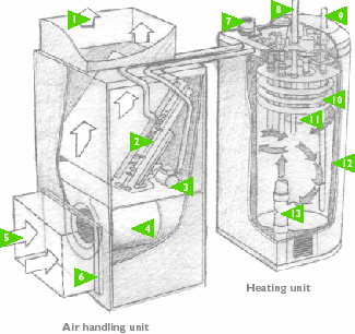 Cross-section of an air handling unit and a heating unit.